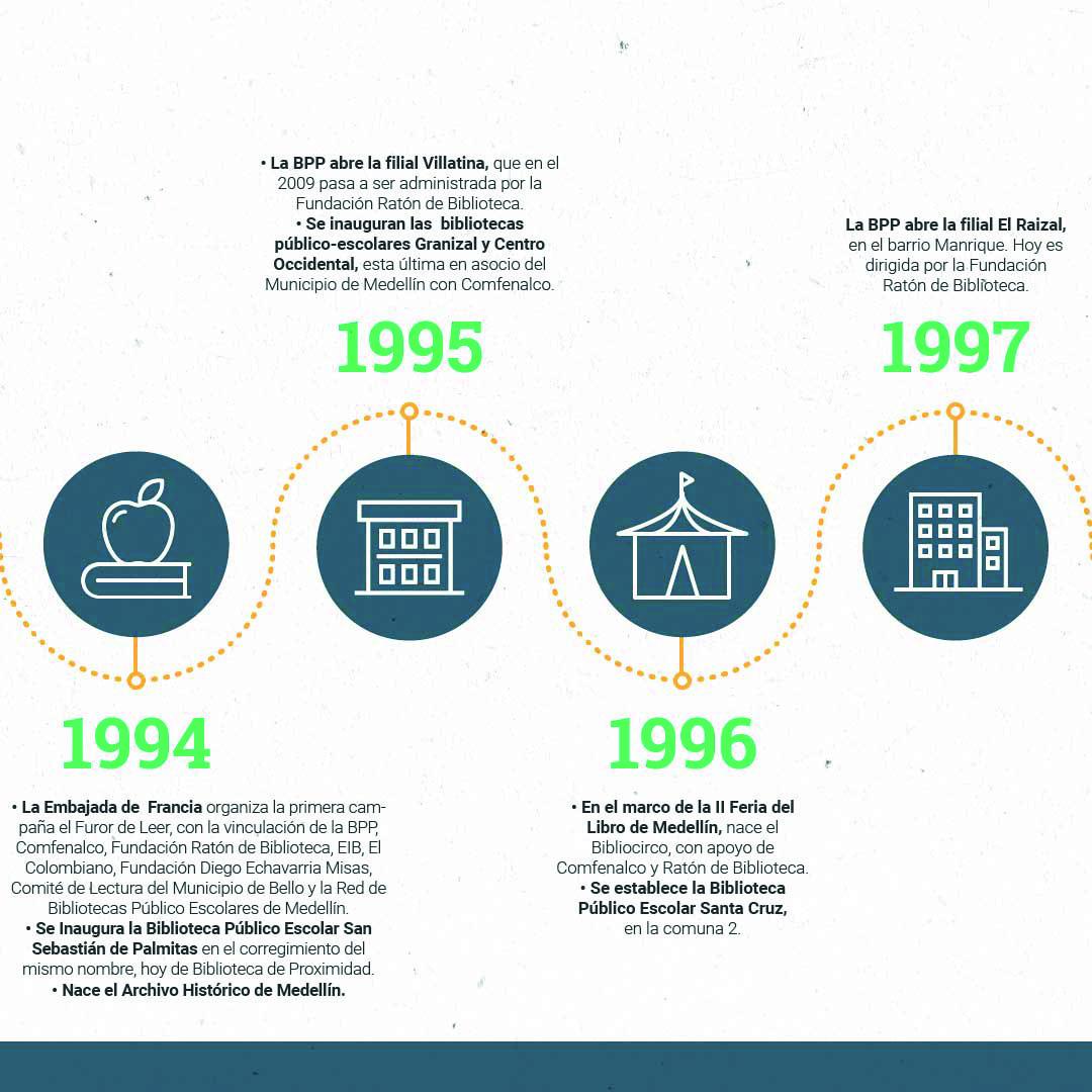 Cronología OKMesa de trabajo 10-100