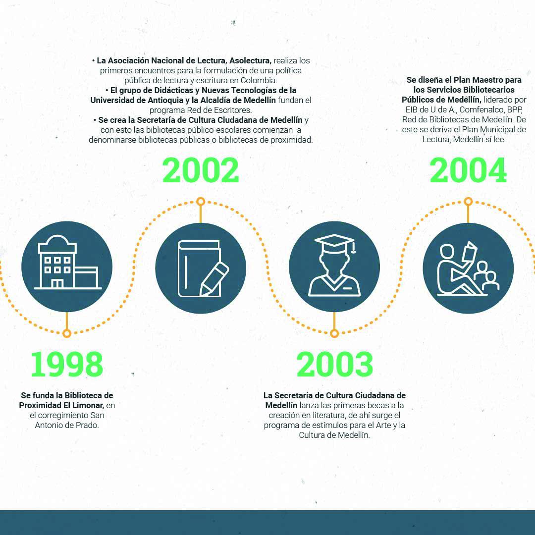 Cronología OKMesa de trabajo 11-100