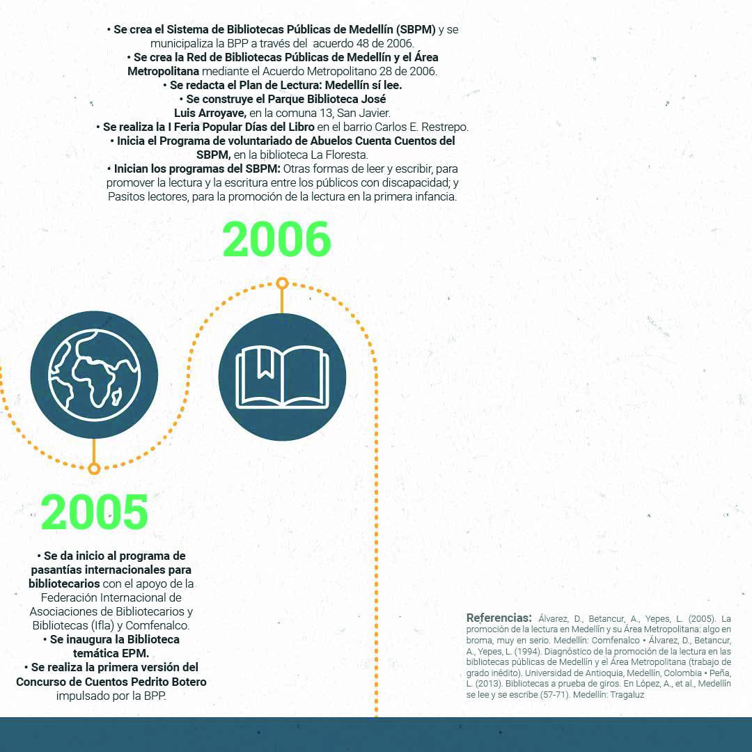 Cronología OKMesa de trabajo 12-100