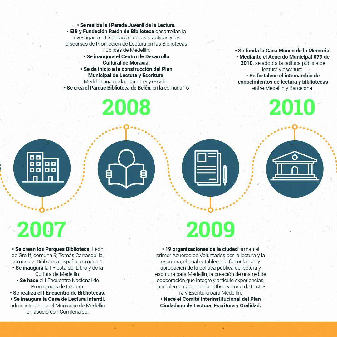 Cronología OKMesa de trabajo 14-100