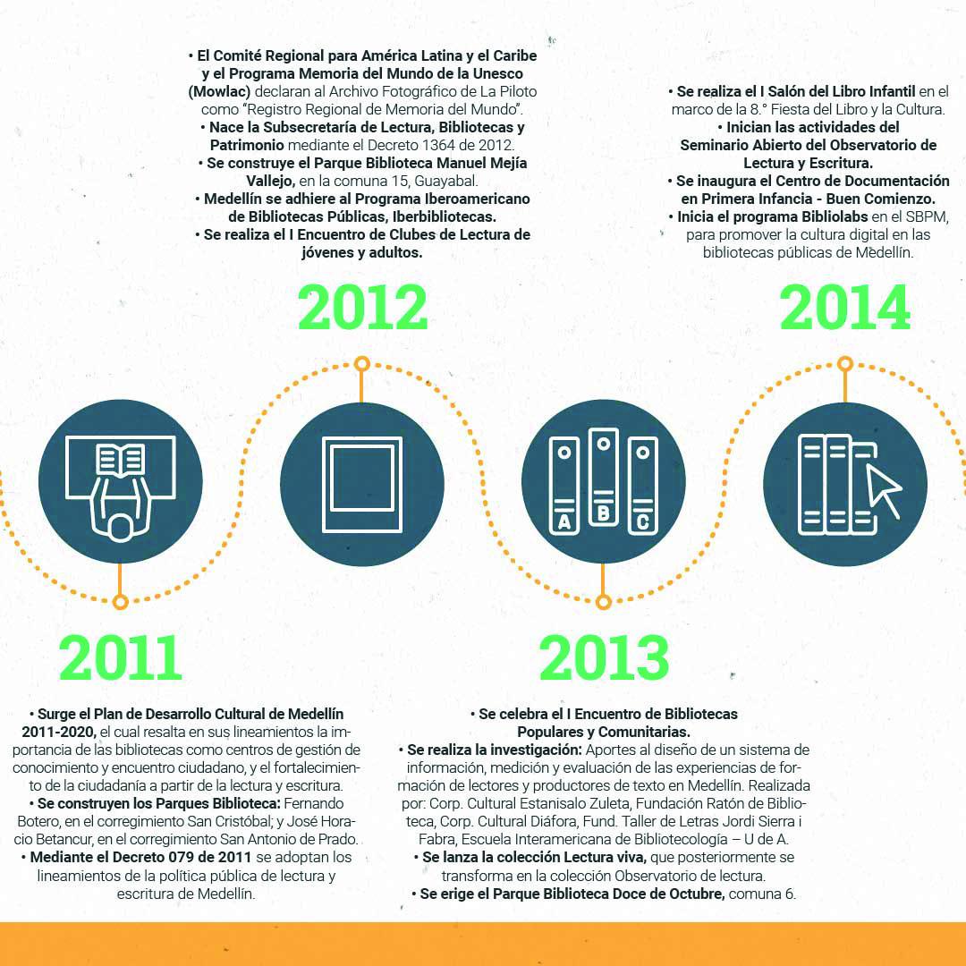Cronología OKMesa de trabajo 15-100