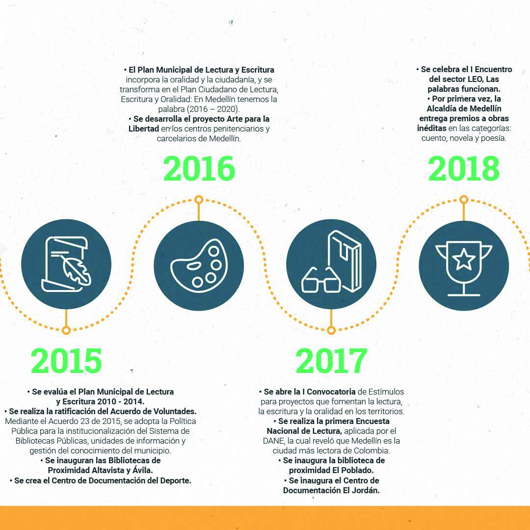 Cronología OKMesa de trabajo 16-100