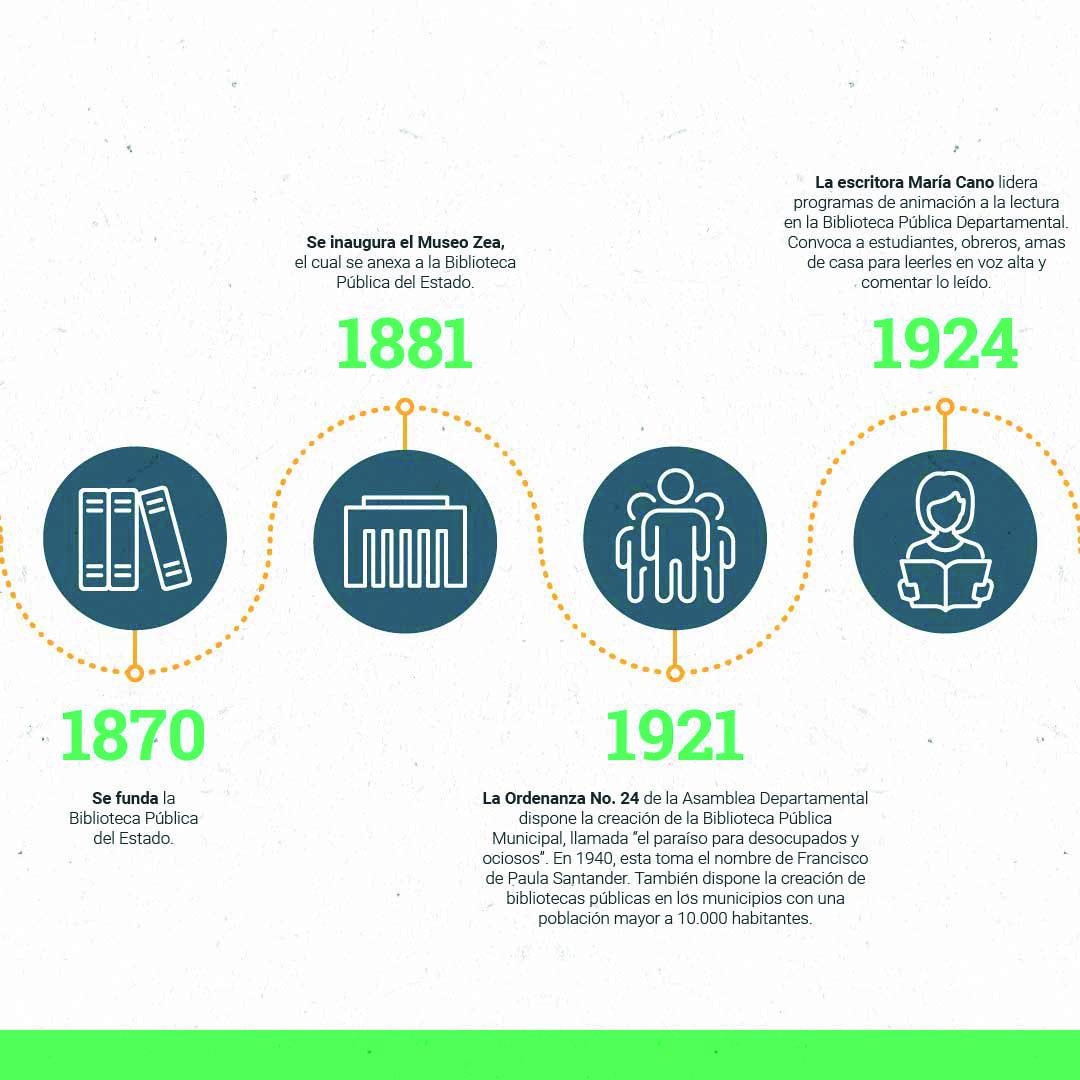 Cronología OKMesa de trabajo 2-100