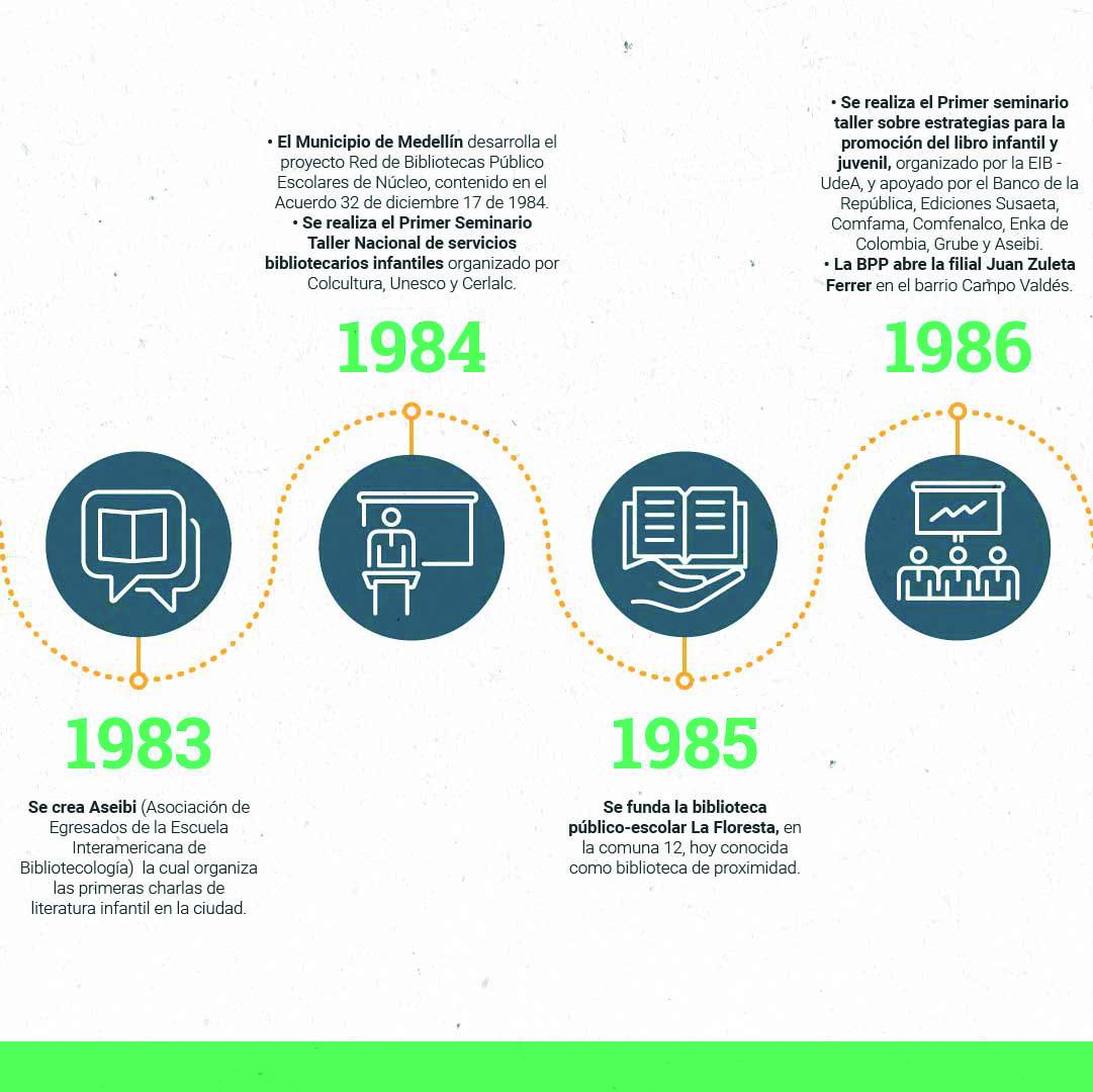 Cronología OKMesa de trabajo 6-100