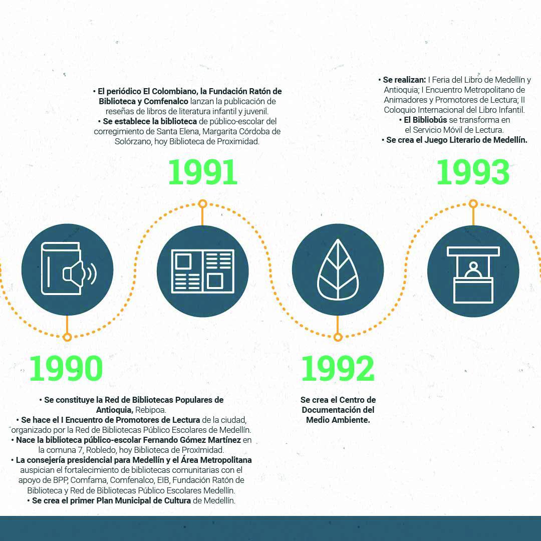 Cronología OKMesa de trabajo 9-100
